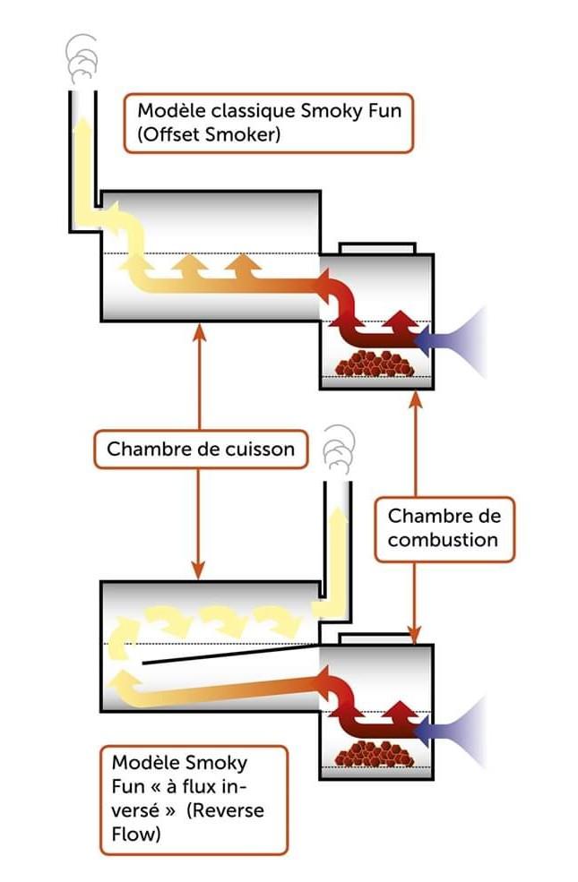 principe de fonctionnement offset simple flux ou flux inversé