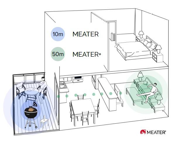 fonctionnement sonde intelligente barbecue